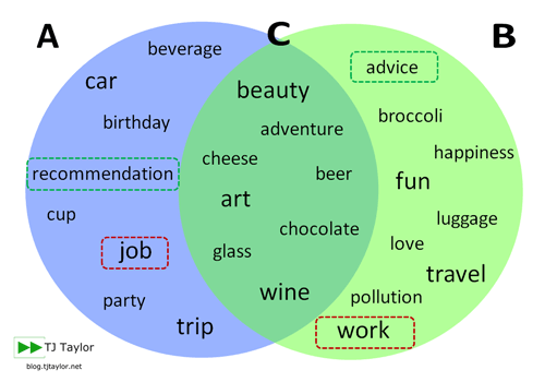 A the or nothing how to master english articles in 2 simple steps venn diagram showing countable nouns uncountable nouns and nouns that are both ccuart Choice Image
