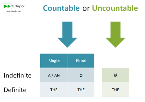 Table and flowchart to choose the right article with 2 questions - countable or uncountable, and definite or indefinite