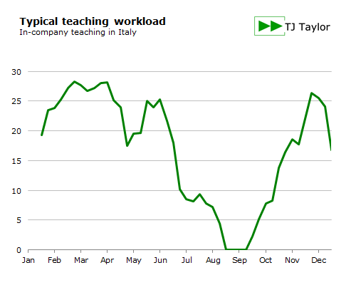Typical in-company teaching workload in Italy over the year