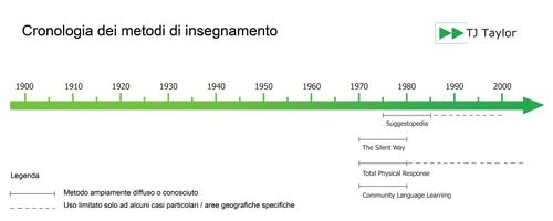 Cronologia dei metodi di insegnamento dell'inglese e la popularità degli approcci umanistici
