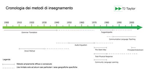 Cronologia dell'evoluzione dei metodi di insegnamento dell'inglese dal 1900 a oggi