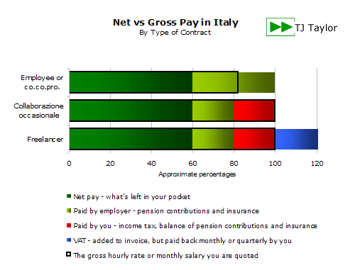 Net vs gross pay in Italy by contract type