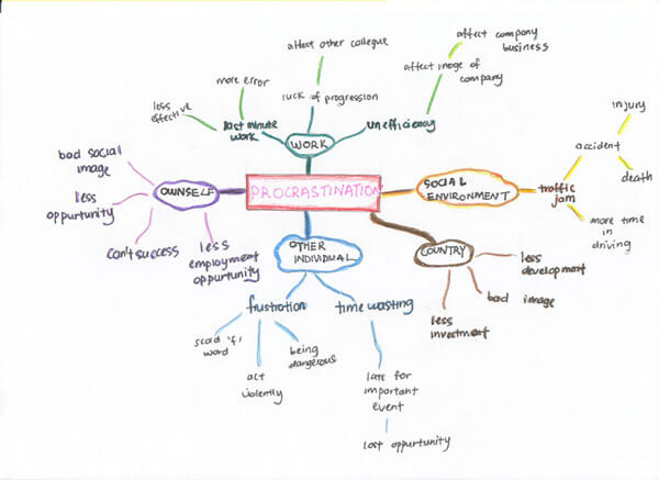 Example of a mind map - copyright jewong1314 http://www.flickr.com/photos/26043256@N08/