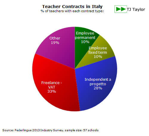 Guide To Employment Contracts  Teaching English In Italy
