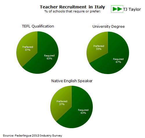 EFL teacher recruitment requirements in Italy