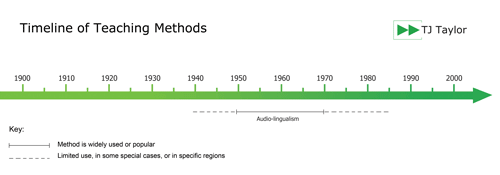Timeline showing the popularity of the Audio-lingual method