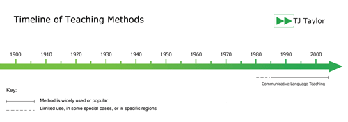 Timeline showing the popularity of the Communicative method