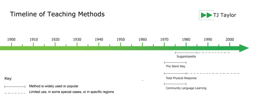 Timeline showing the popularity of the Humanistic approaches