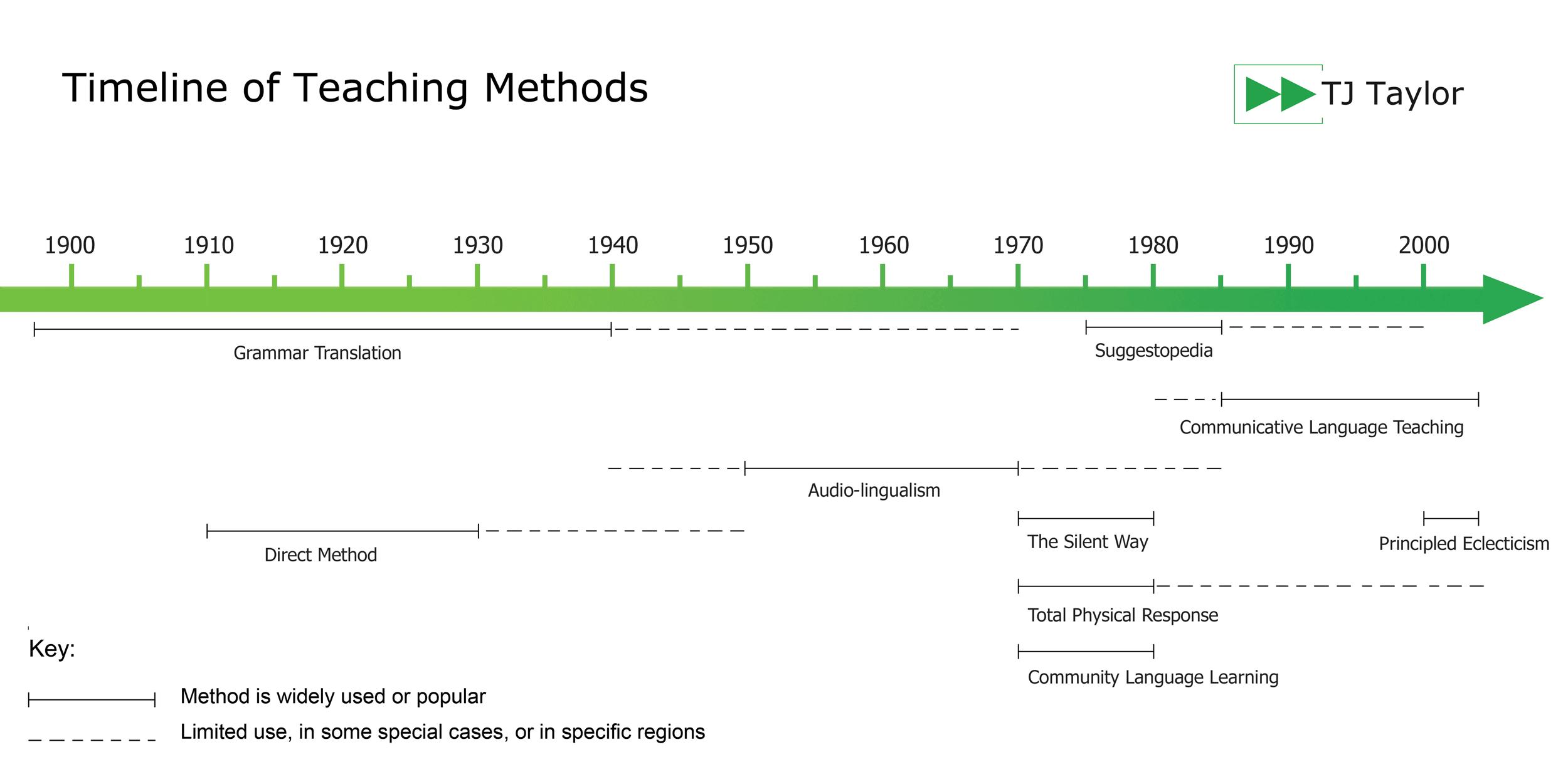 approach method and technique comparison