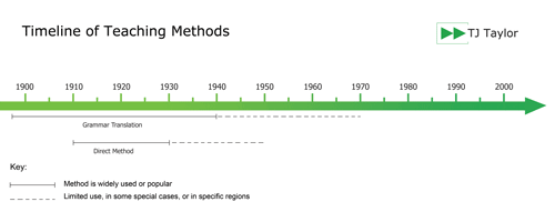 Timeline showing the popularity of the Grammar Translation and Direct Methods