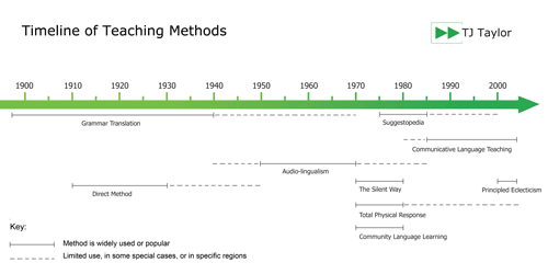 Timeline showing the evolution of English teaching methods from 1900 to today