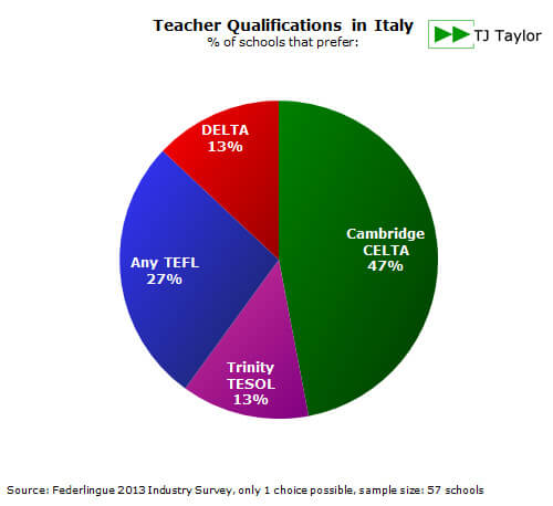 TEFL certificates preferred by schools in Italy